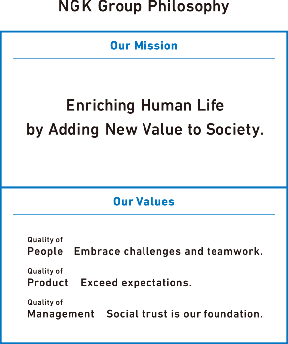 NGK Group Philosophy Our Mission:Enriching Human Life by Adding New Value to Society. Our Values:Quality of People Embrace challenges and teamwork./Quality of Product Exceed expectations./Quality of management Social trust is our foundation.